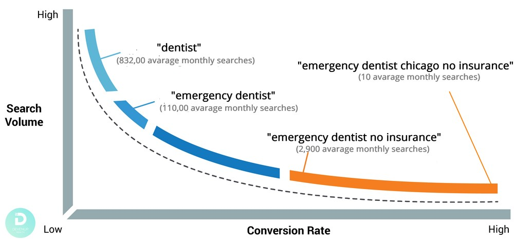 Difference in frequency of keywords in semantic core for healthcare industry