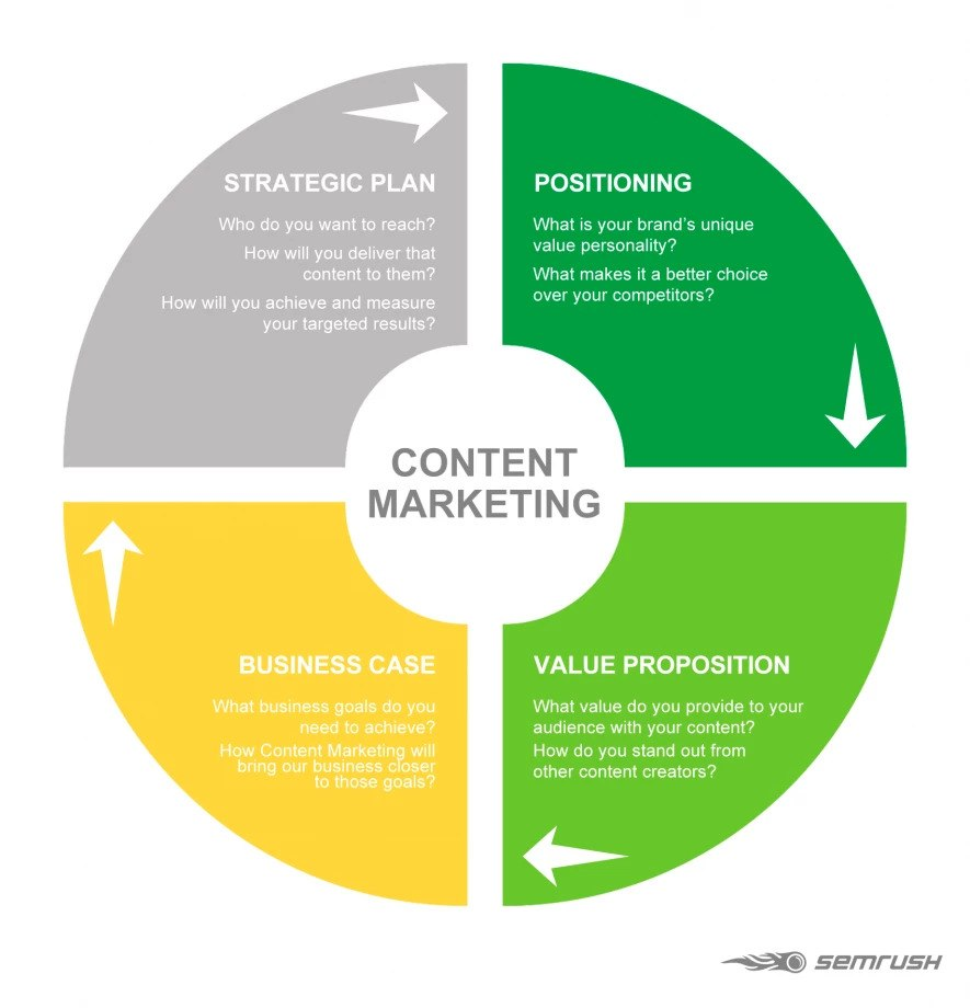 Elements of content marketing strategy