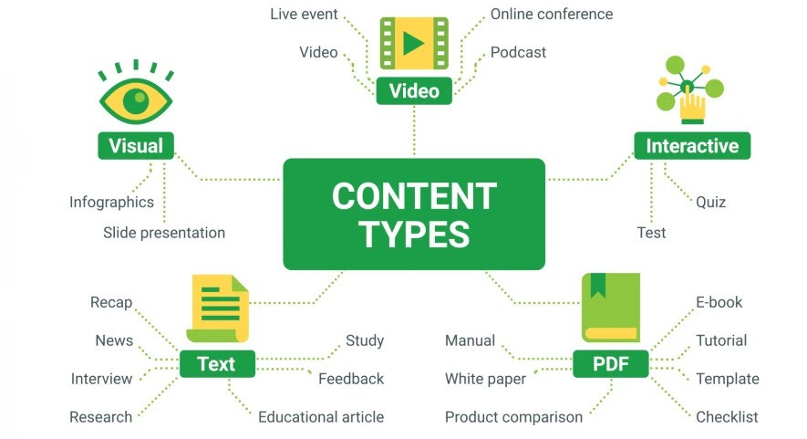 Types of content in the content makreting strategy