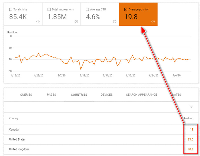 difference in site ranking between countries according to Google Search Console Data