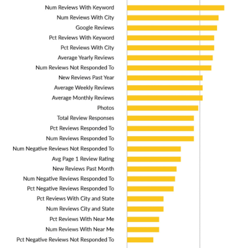 The value of ranking factors in Google My Business