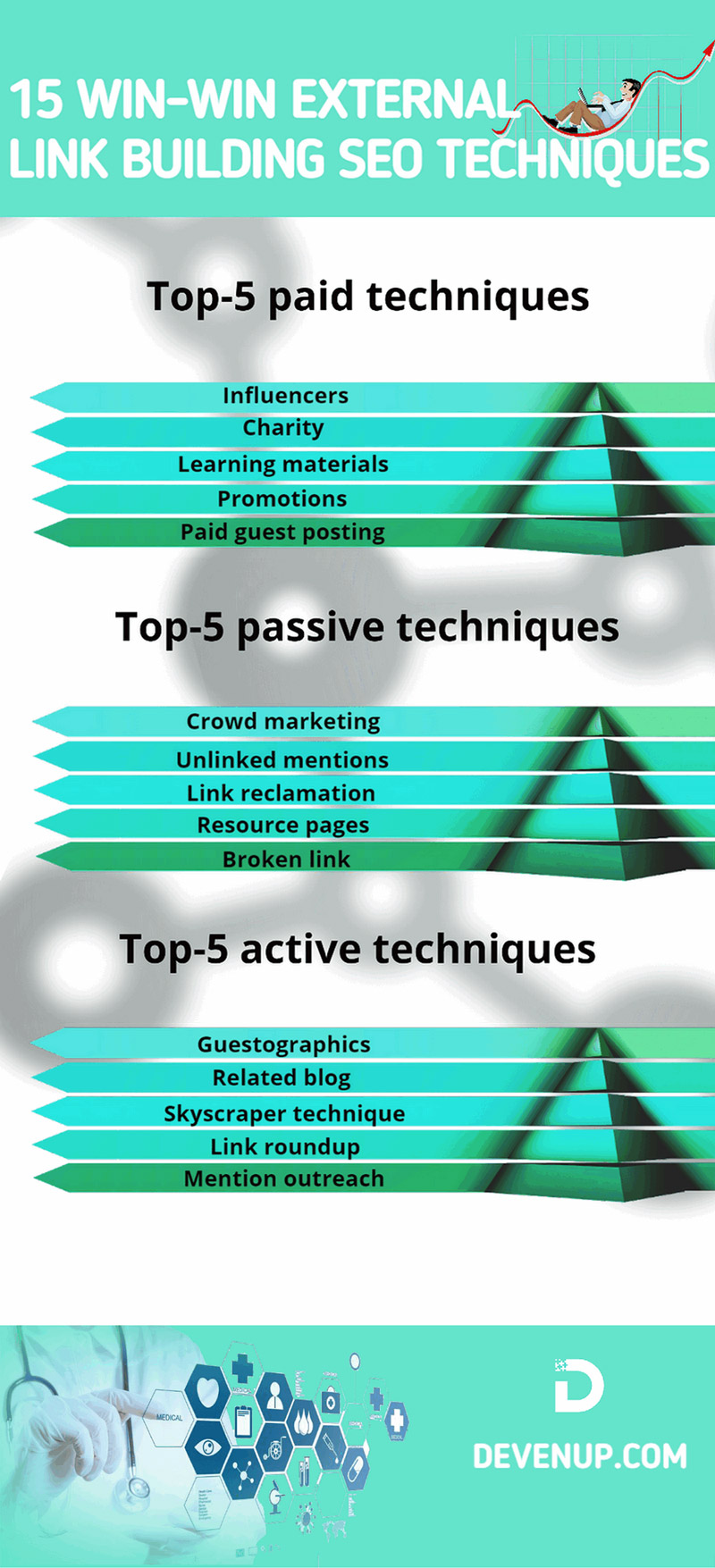 15 best External SEO techniques to follow in 2020 - Infographic